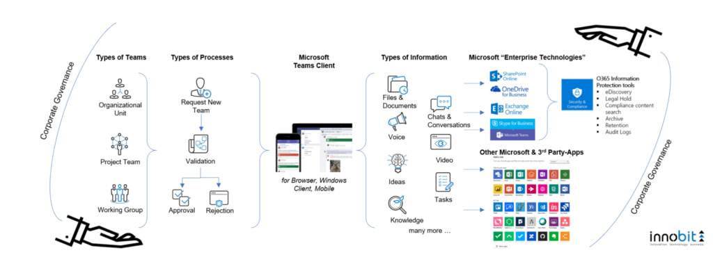 Collaboration Microsoft Teams_innobit