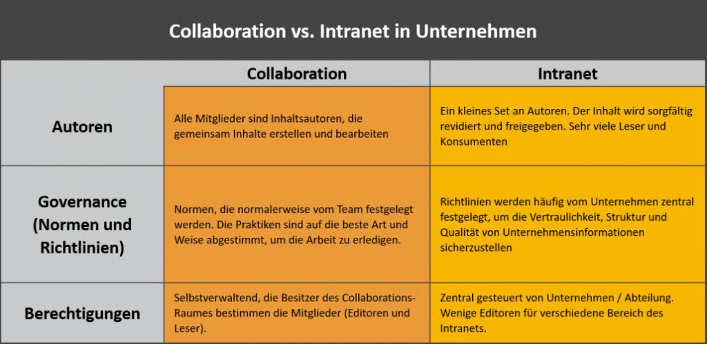 Collaboration Intranet Microsoft