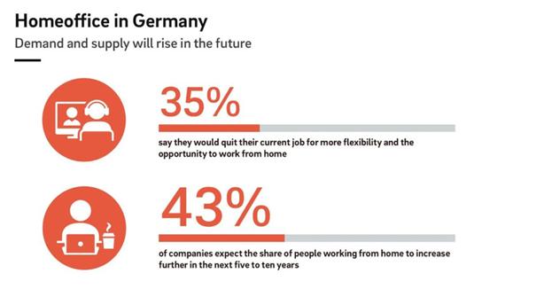 Homeoffice in Deutschland