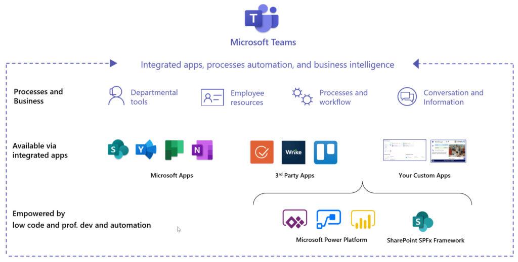 Microsoft-Teams-Plattform-und-Erweiterungsmoeglichkeiten-innobit