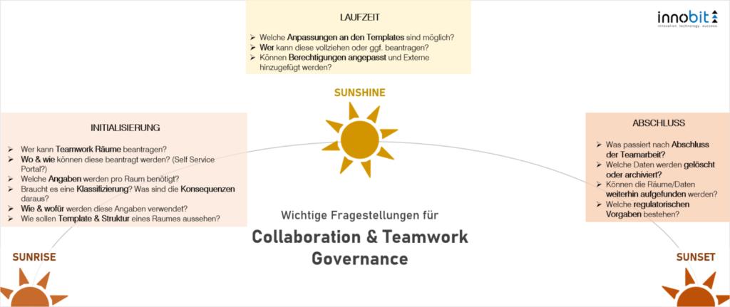 Qs Collaboration Teamwork Governance innobit