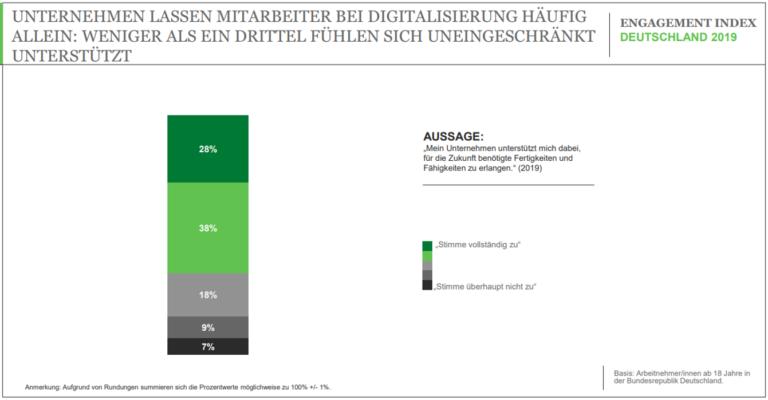 Umfrage Digitalisierung Teil 1