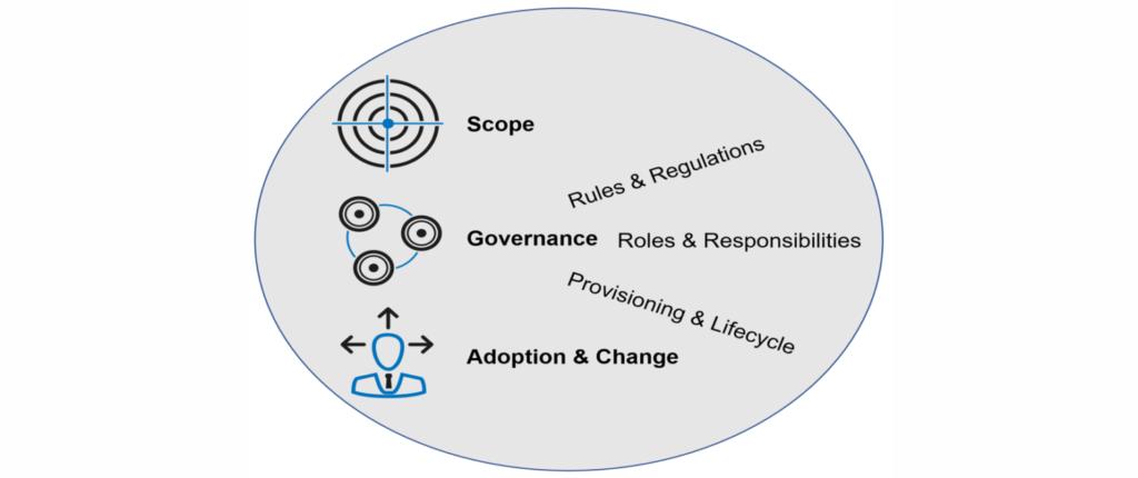 Herausforderungen Adoption Microsoft-Teams