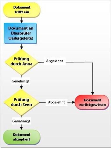Workflow Automatisierung SharePoint - innobit ag